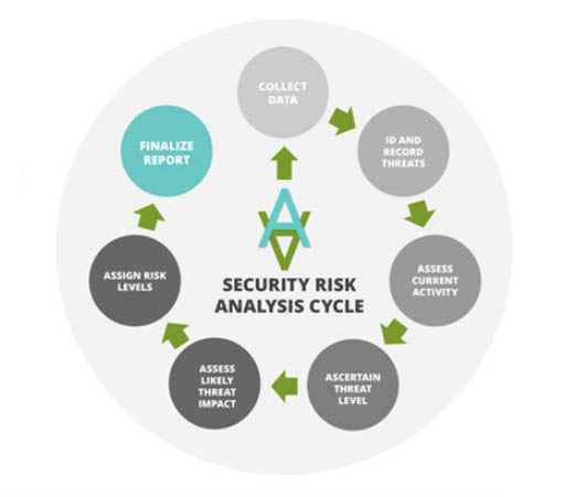 Security Risk Analysis cycle