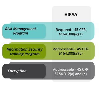 CertReady-HIPAA