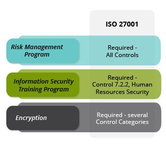 CertReady-ISO27001
