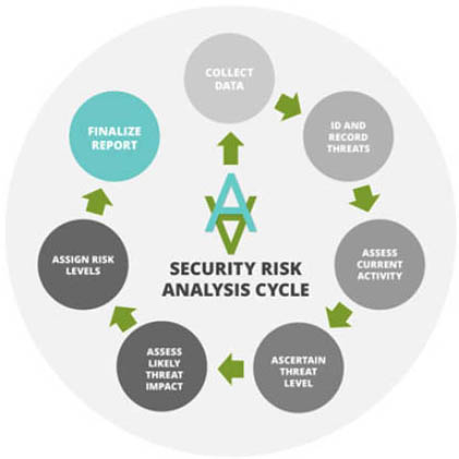 security risk analysis cycle circle